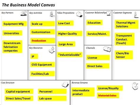 The Business Model Canvas Low