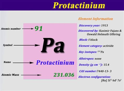 How To Find A Electron Configuration For Protactinium (Pa)