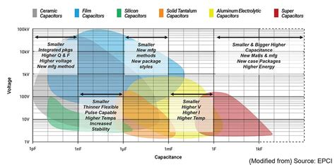 PASSIVE COMPONENTS Keys to Enabling Advanced Future System