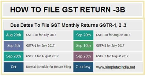 HOW TO FILE GSTR-3B GST RETURN JULY-2017 DUE DATE 20