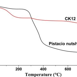 (PDF) Removal of deltamethrin insecticide over highly