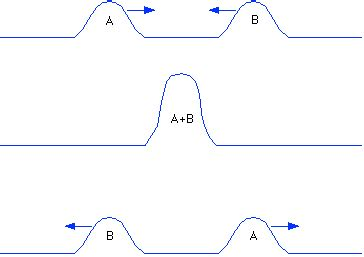 Sound Wave Interference & Muffler Design Explained