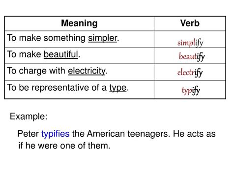 PPT - Suffixes: ize & ify and Prefixes: dis & im