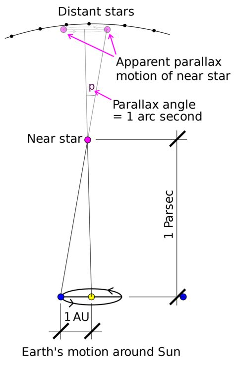 How long is a parsec? - Quora