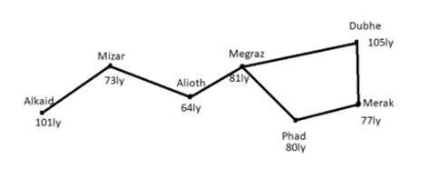 Find distance in light years from Alkaid to Merak A class