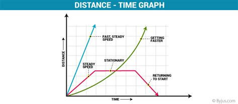 Distance Time Graph - Definition And Examples With Conclusion